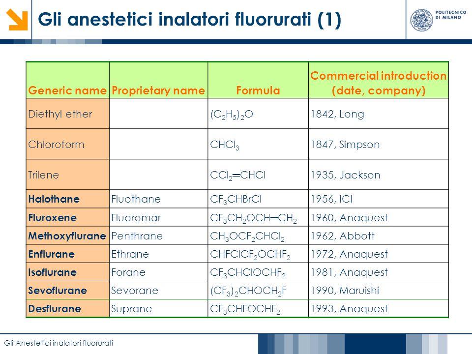 Caratterizzazione di film anodici di biossido di titanio mediante EIS Gli anestetici inalatori fluorurati (1) Gli Anestetici inalatori fluorurati Gene