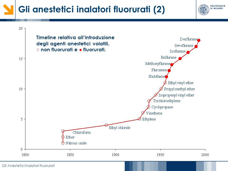 Caratterizzazione di film anodici di biossido di titanio mediante EIS Gli anestetici inalatori fluorurati (2) Gli Anestetici inalatori fluorurati Time