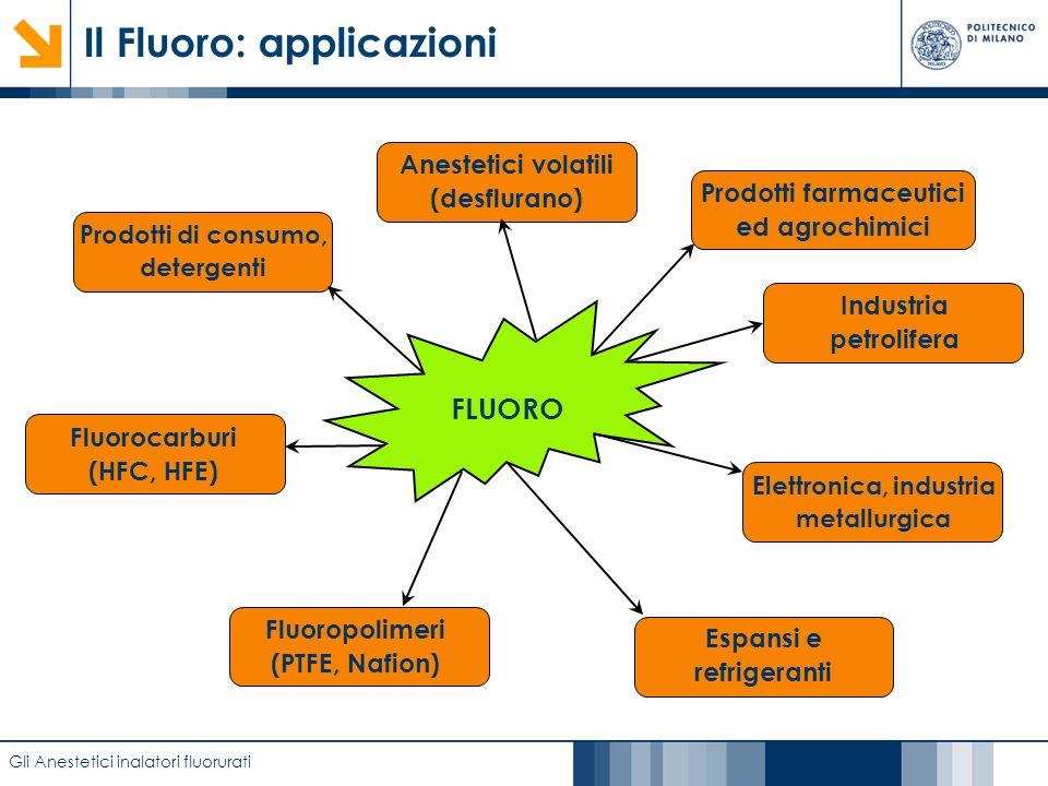 Caratterizzazione di film anodici di biossido di titanio mediante EIS Il Fluoro: applicazioni Gli Anestetici inalatori fluorurati FLUORO Prodotti di c