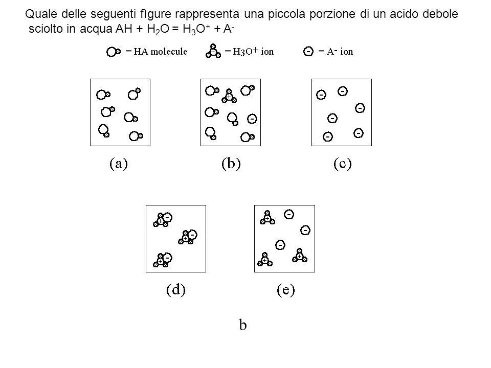 In quale ordine di forza crescente si devono disporre i seguenti acidi: II < III < IV < I