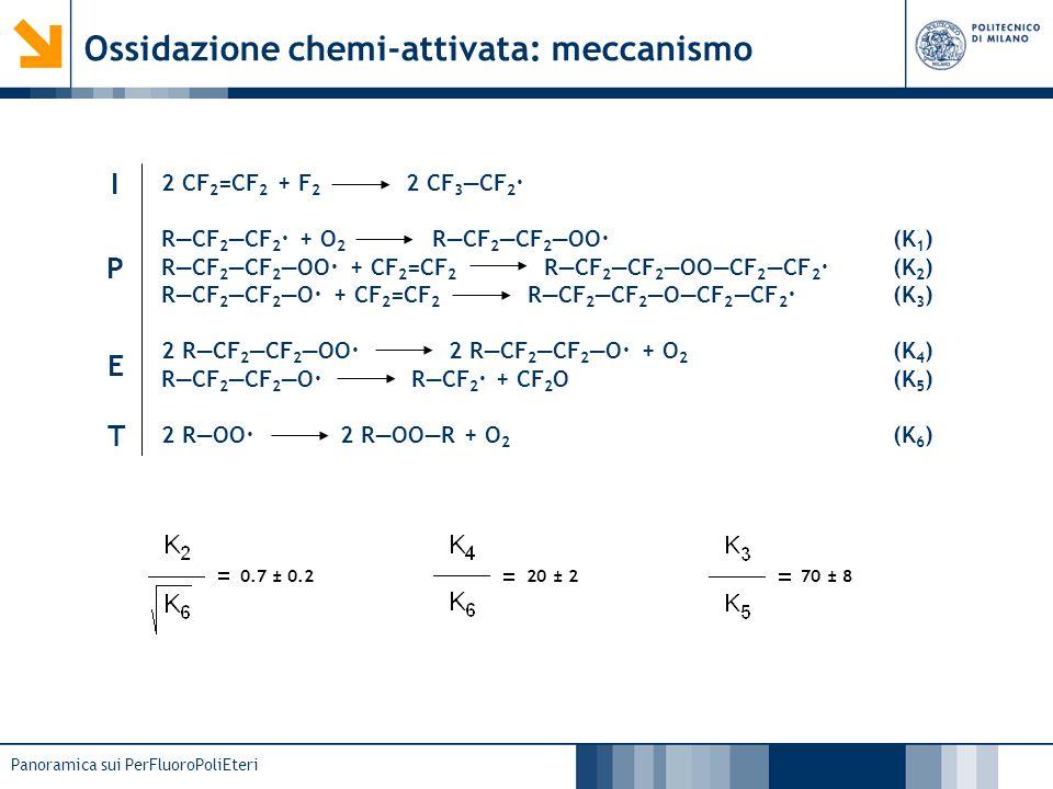 Panoramica sui PerFluoroPoliEteri Ossidazione chemi-attivata: meccanismo 2 CF 2 =CF 2 + F 2 2 CF 3 CF 2 · RCF 2 CF 2 · + O 2 RCF 2 CF 2 OO· RCF 2 CF 2