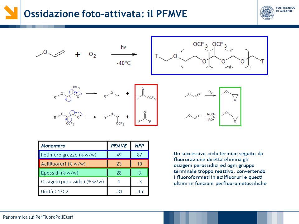 Panoramica sui PerFluoroPoliEteri Ossidazione foto-attivata: il PFMVE n m p MonomeroPFMVEHFP Polimero grezzo (% w/w)4987 Acilfluoruri (% w/w)2310 Epos
