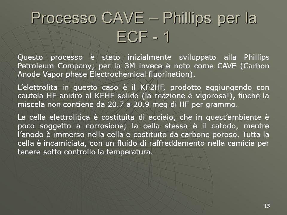 15 Processo CAVE – Phillips per la ECF - 1 Questo processo è stato inizialmente sviluppato alla Phillips Petroleum Company; per la 3M invece è noto co