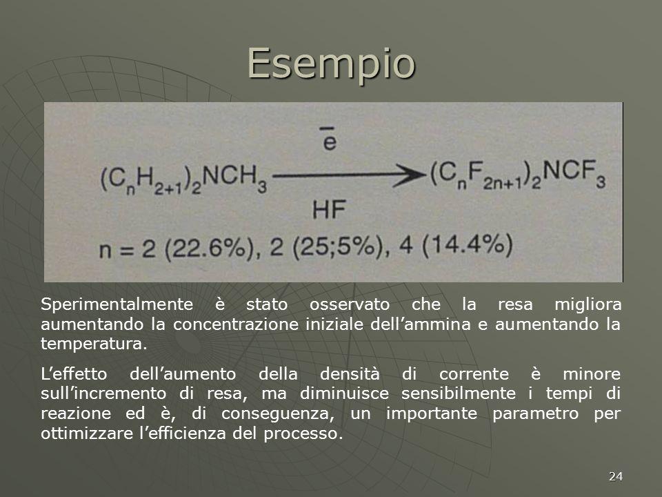 24 Esempio Sperimentalmente è stato osservato che la resa migliora aumentando la concentrazione iniziale dellammina e aumentando la temperatura. Leffe