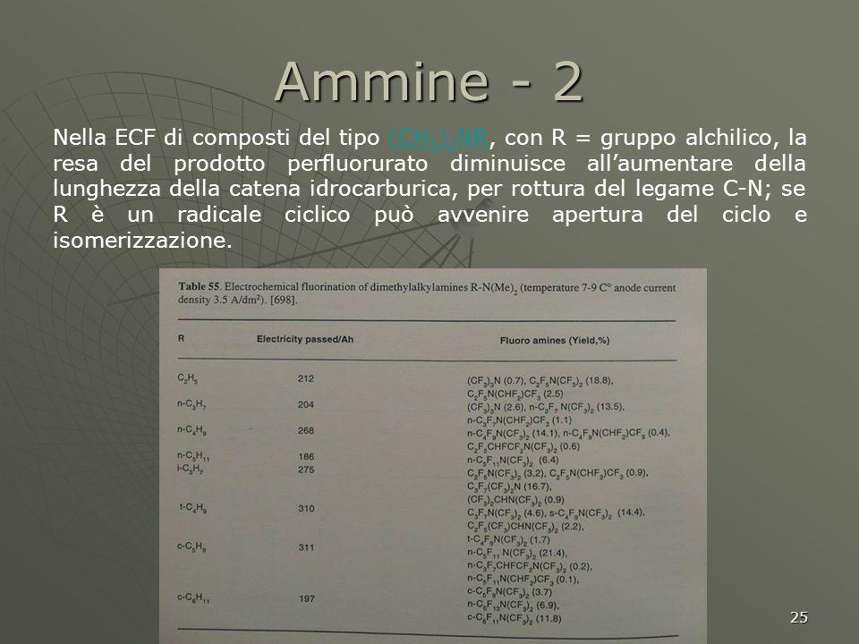 25 Ammine - 2 Nella ECF di composti del tipo (CH 3 ) 2 NR, con R = gruppo alchilico, la resa del prodotto perfluorurato diminuisce allaumentare della