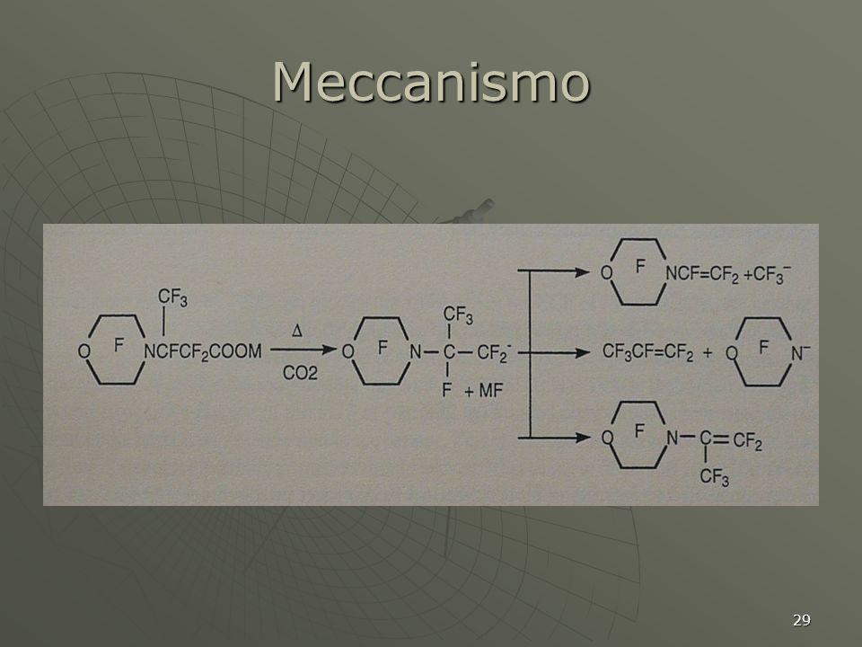 29 Meccanismo