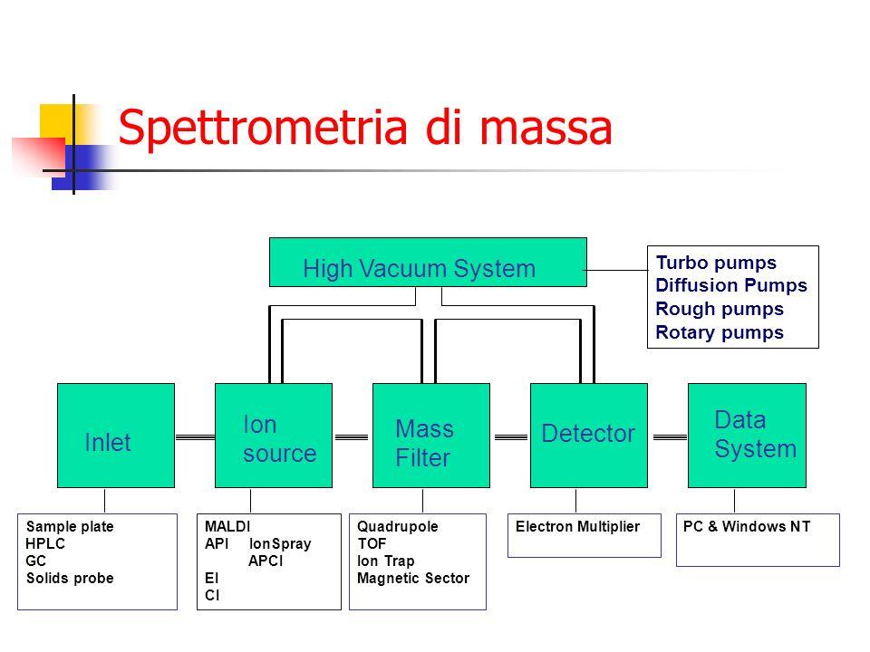 Spettrometria di massa MALDI API IonSpray APCI EI CI Inlet Ion source Mass Filter Detector Data System High Vacuum System Turbo pumps Diffusion Pumps