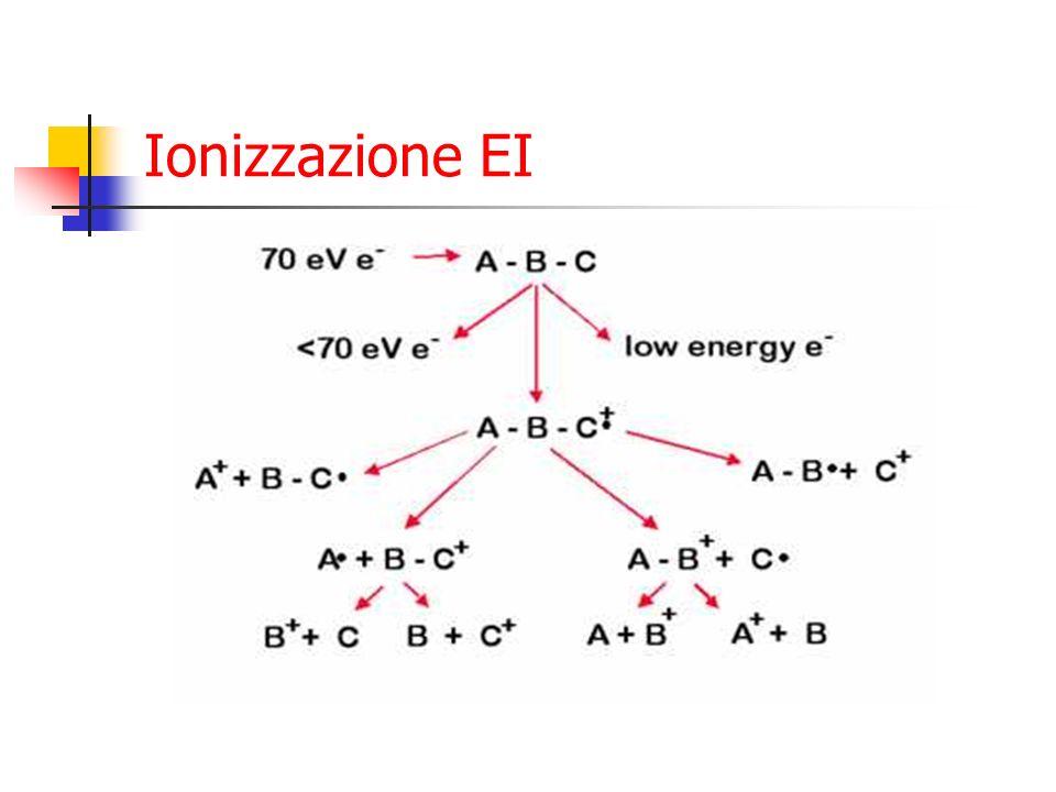 Ionizzazione EI