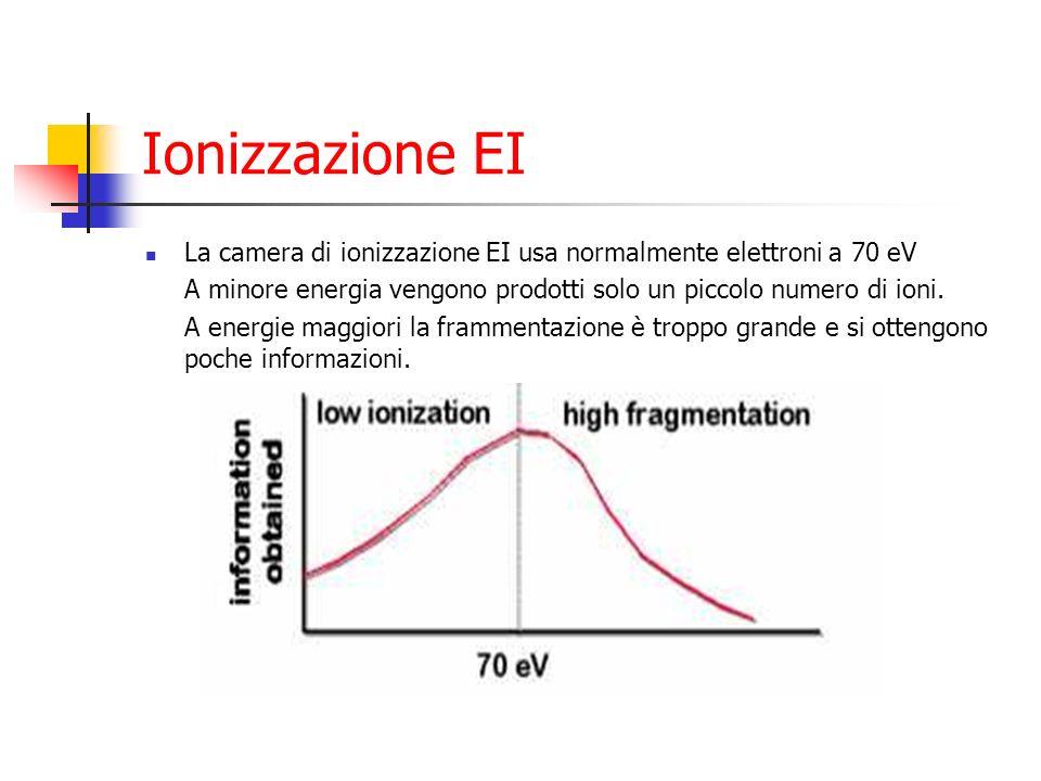 La camera di ionizzazione EI usa normalmente elettroni a 70 eV A minore energia vengono prodotti solo un piccolo numero di ioni. A energie maggiori la