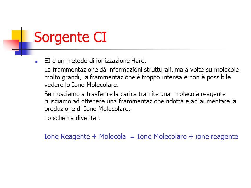Sorgente CI EI è un metodo di ionizzazione Hard. La frammentazione dà informazioni strutturali, ma a volte su molecole molto grandi, la frammentazione