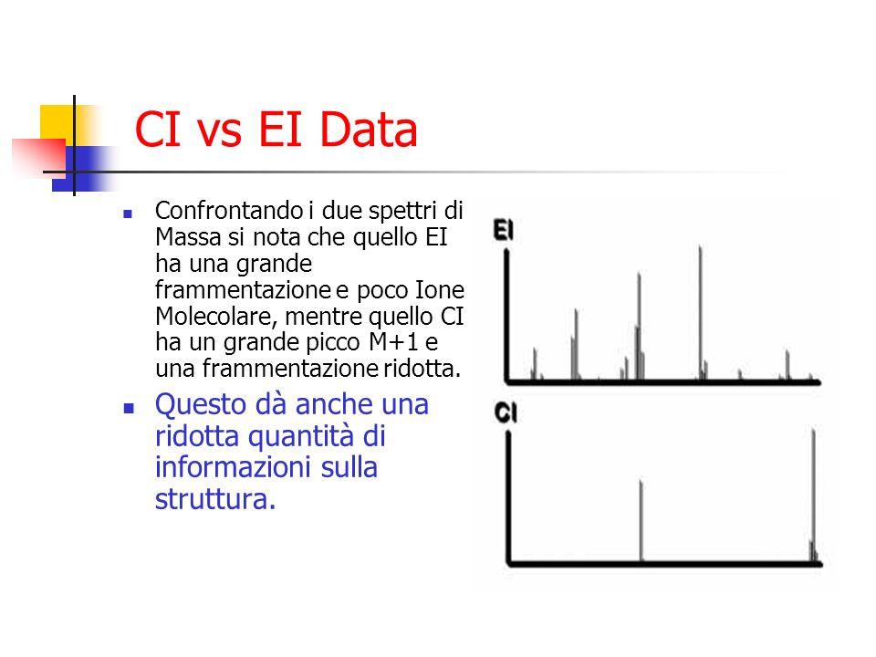 CI vs EI Data Confrontando i due spettri di Massa si nota che quello EI ha una grande frammentazione e poco Ione Molecolare, mentre quello CI ha un gr