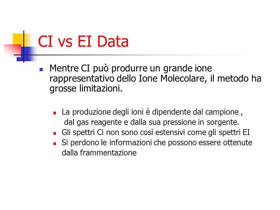 CI vs EI Data Mentre CI può produrre un grande ione rappresentativo dello Ione Molecolare, il metodo ha grosse limitazioni. La produzione degli ioni è