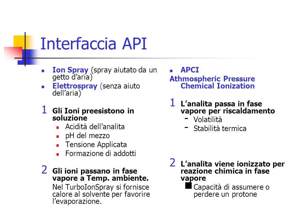 Interfaccia API Ion Spray (spray aiutato da un getto daria) Elettrospray (senza aiuto dellaria) 1 Gli Ioni preesistono in soluzione Acidità dellanalit