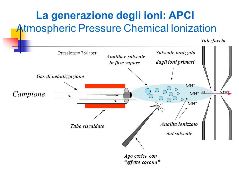 La generazione degli ioni: APCI Atmospheric Pressure Chemical Ionization Analita e solvente in fase vapore MH + Pressione = 760 torr Gas di nebulizzaz