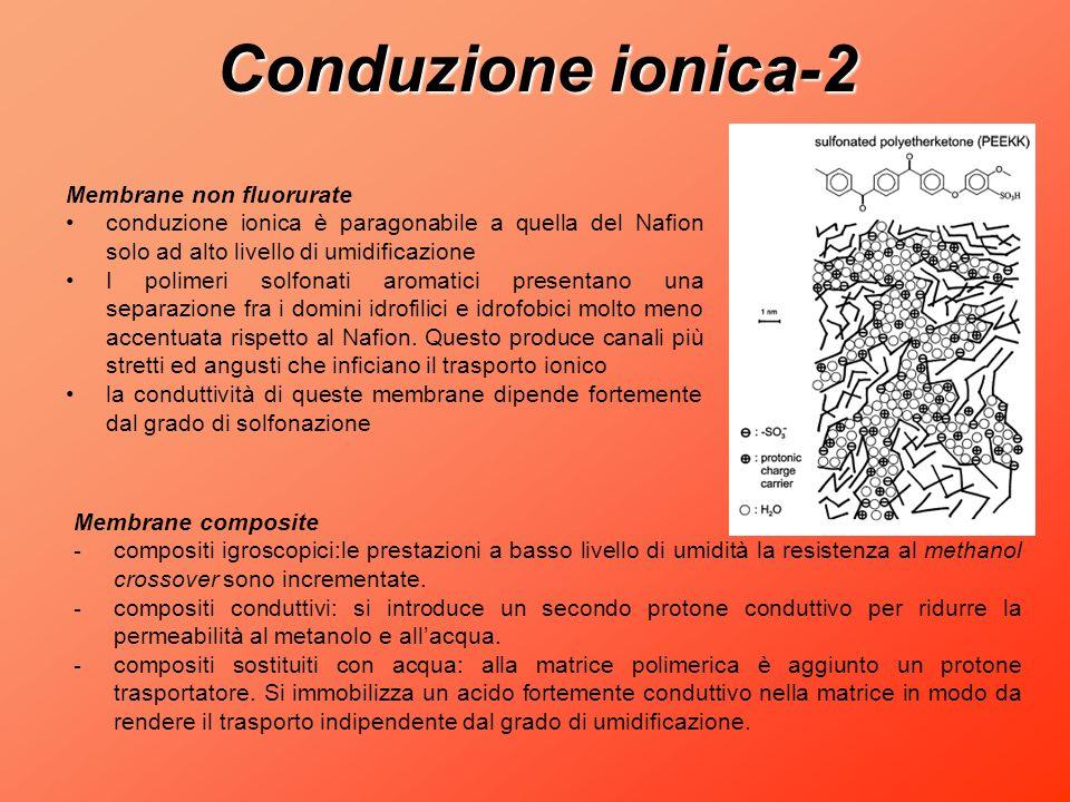 Conduzione ionica-2 Membrane non fluorurate conduzione ionica è paragonabile a quella del Nafion solo ad alto livello di umidificazione I polimeri sol