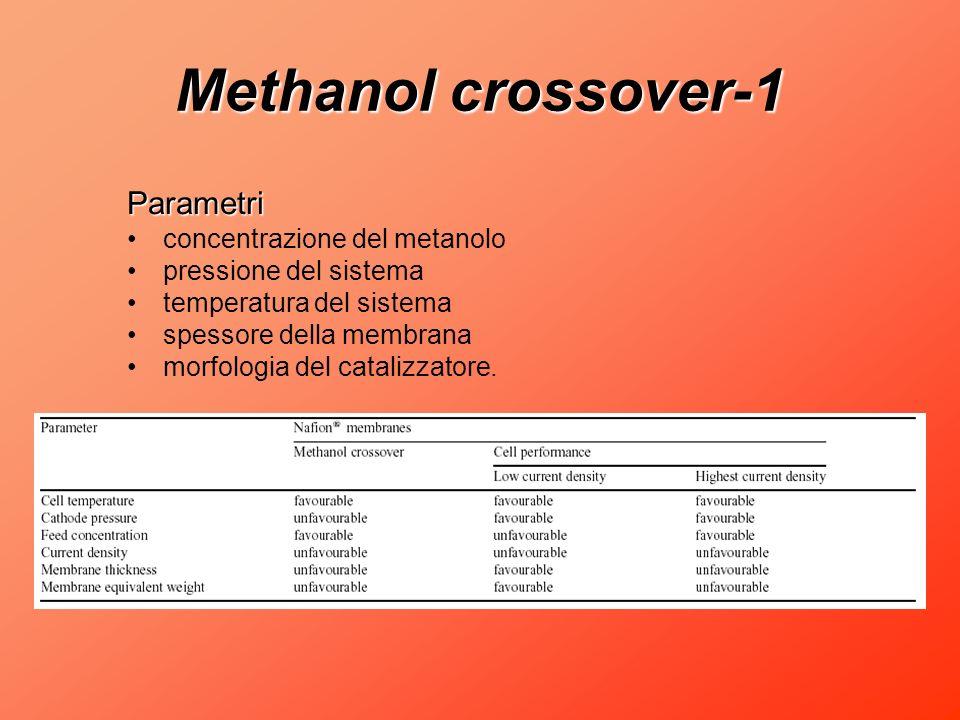 Methanol crossover-1 Parametri concentrazione del metanolo pressione del sistema temperatura del sistema spessore della membrana morfologia del catali