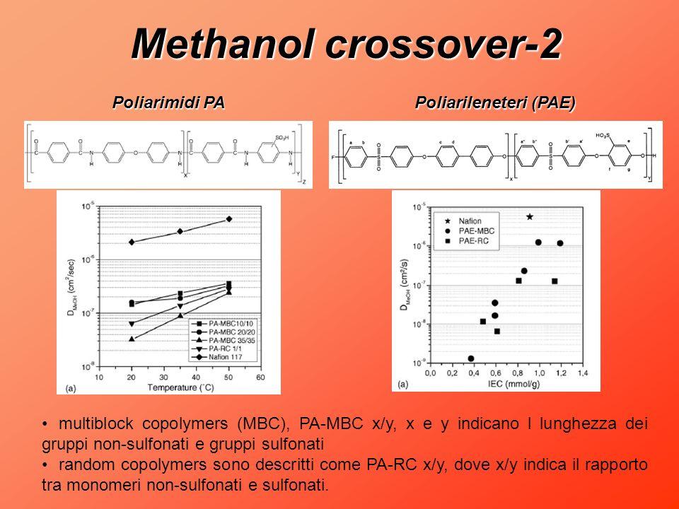 Methanol crossover-2 multiblock copolymers (MBC), PA-MBC x/y, x e y indicano l lunghezza dei gruppi non-sulfonati e gruppi sulfonati random copolymers