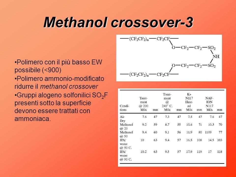 Methanol crossover-3 Polimero con il più basso EW possibile (<900) Polimero ammonio-modificato ridurre il methanol crossover Gruppi alogeno solfonilic
