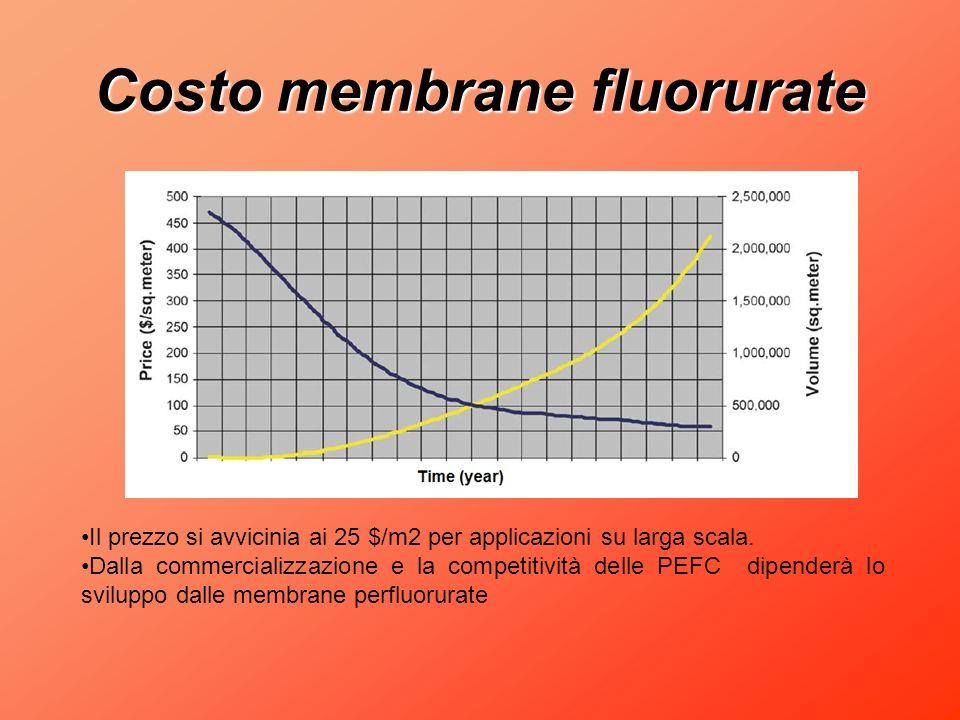 Costo membrane fluorurate Il prezzo si avvicinia ai 25 $/m2 per applicazioni su larga scala. Dalla commercializzazione e la competitività delle PEFC d