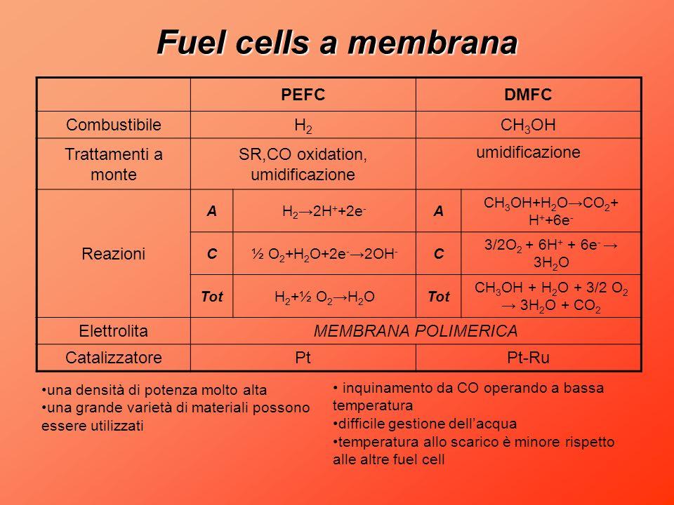 Fuel cells a membrana PEFCDMFC CombustibileH2H2 CH 3 OH Trattamenti a monte SR,CO oxidation, umidificazione umidificazione Reazioni AH 2 2H + +2e - A