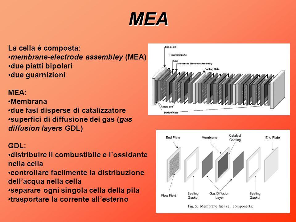 MEA La cella è composta: membrane-electrode assembley (MEA) due piatti bipolari due guarnizioni MEA: Membrana due fasi disperse di catalizzatore super
