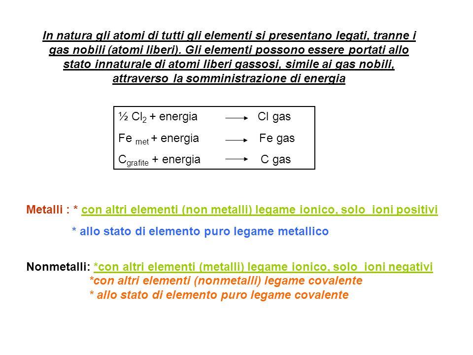 Metalli : * con altri elementi (non metalli) legame ionico, solo ioni positivi * allo stato di elemento puro legame metallico Nonmetalli: *con altri elementi (metalli) legame ionico, solo ioni negativi *con altri elementi (nonmetalli) legame covalente * allo stato di elemento puro legame covalente In natura gli atomi di tutti gli elementi si presentano legati, tranne i gas nobili (atomi liberi).