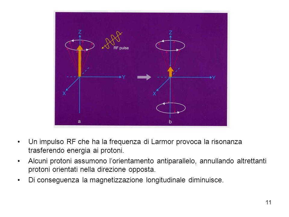 11 Un impulso RF che ha la frequenza di Larmor provoca la risonanza trasferendo energia ai protoni.