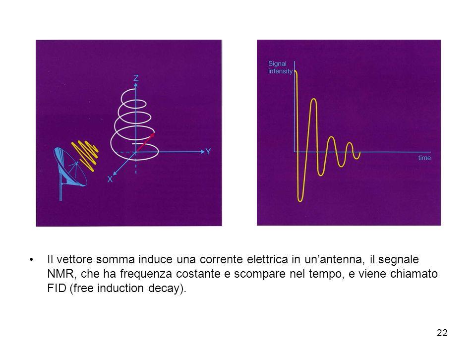 22 Il vettore somma induce una corrente elettrica in unantenna, il segnale NMR, che ha frequenza costante e scompare nel tempo, e viene chiamato FID (free induction decay).