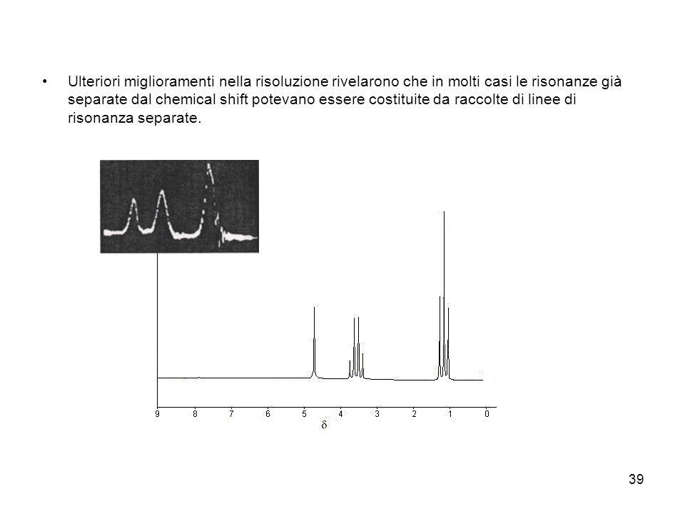 39 Ulteriori miglioramenti nella risoluzione rivelarono che in molti casi le risonanze già separate dal chemical shift potevano essere costituite da raccolte di linee di risonanza separate.