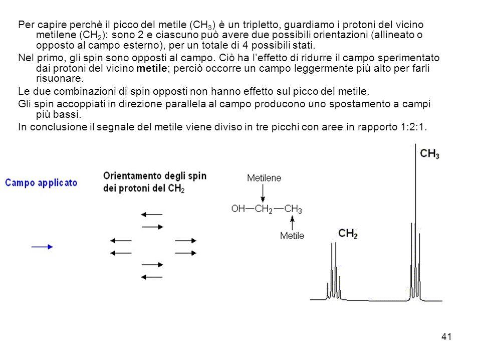 41 Per capire perchè il picco del metile (CH 3 ) è un tripletto, guardiamo i protoni del vicino metilene (CH 2 ): sono 2 e ciascuno può avere due possibili orientazioni (allineato o opposto al campo esterno), per un totale di 4 possibili stati.