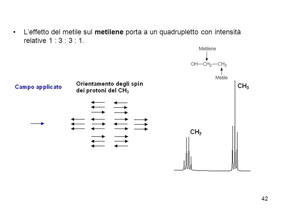 42 Leffetto del metile sul metilene porta a un quadrupletto con intensità relative 1 : 3 : 3 : 1.