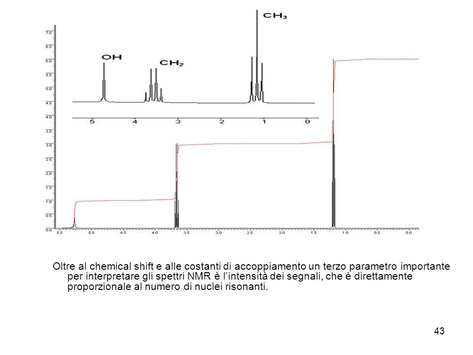43 Oltre al chemical shift e alle costanti di accoppiamento un terzo parametro importante per interpretare gli spettri NMR è lintensità dei segnali, che è direttamente proporzionale al numero di nuclei risonanti.