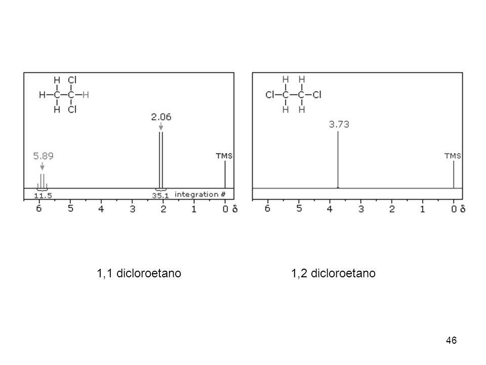 46 1,1 dicloroetano1,2 dicloroetano
