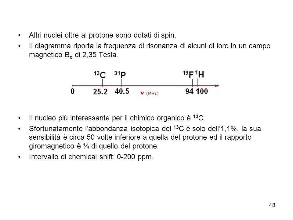 48 Altri nuclei oltre al protone sono dotati di spin.