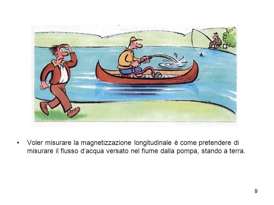 9 Voler misurare la magnetizzazione longitudinale è come pretendere di misurare il flusso dacqua versato nel fiume dalla pompa, stando a terra.