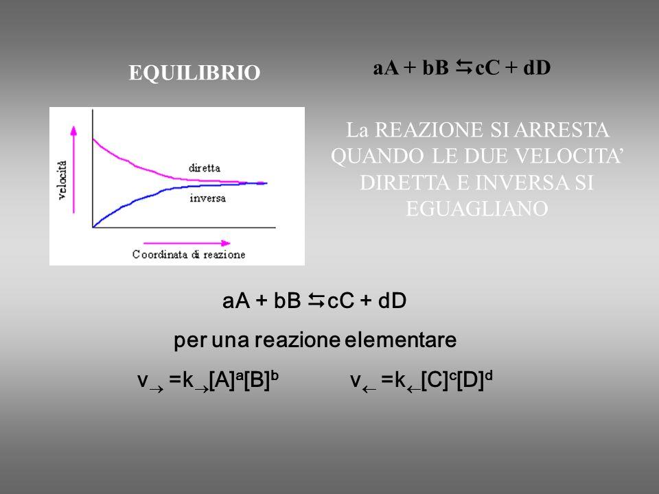 aA + bB cC + dD per una reazione elementare v =k [A] a [B] b v =k [C] c [D] d EQUILIBRIO La REAZIONE SI ARRESTA QUANDO LE DUE VELOCITA DIRETTA E INVER