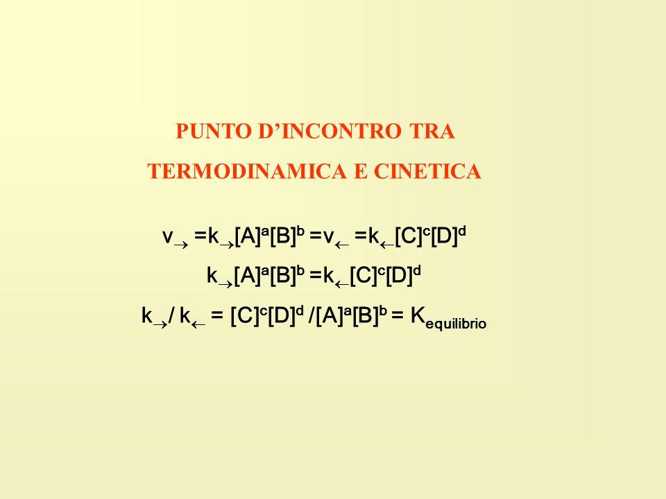v =k [A] a [B] b =v =k [C] c [D] d k [A] a [B] b =k [C] c [D] d k / k = [C] c [D] d /[A] a [B] b = K equilibrio PUNTO DINCONTRO TRA TERMODINAMICA E CI