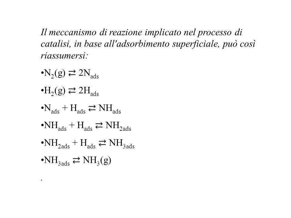 Il meccanismo di reazione implicato nel processo di catalisi, in base all'adsorbimento superficiale, può così riassumersi: N 2 (g) 2N ads H 2 (g) 2H a