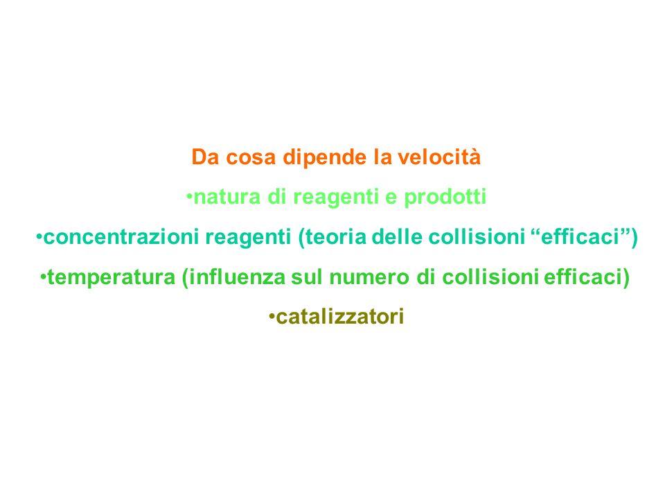 Da cosa dipende la velocità natura di reagenti e prodotti concentrazioni reagenti (teoria delle collisioni efficaci) temperatura (influenza sul numero