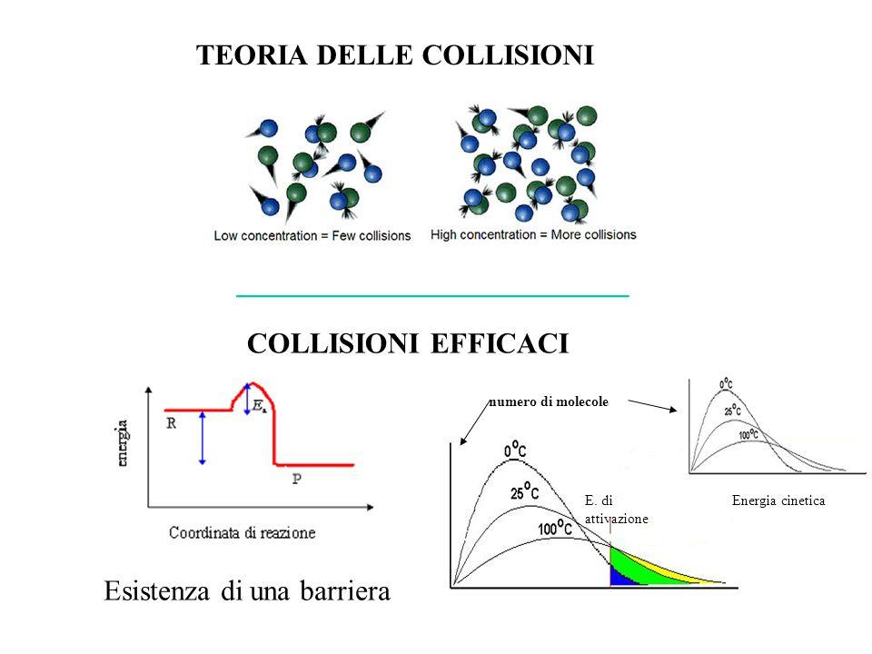 Esistenza di una barriera TEORIA DELLE COLLISIONI E. di attivazione Energia cinetica numero di molecole COLLISIONI EFFICACI __________________________