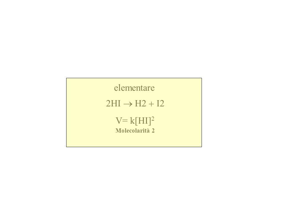 non elementare 2NO2Cl 2NO2 + Cl2 totale v= k1[NO2Cl] Due Stadi: NO2Cl NO2 + Cl lento v= k1[NO2Cl] molecolarità 1 NO2Cl + Cl NO2 + Cl2 veloce v =k2[NO2Cl] [Cl] molecolarità 2 LA VELOCITA E DATA dallo stadio più lento