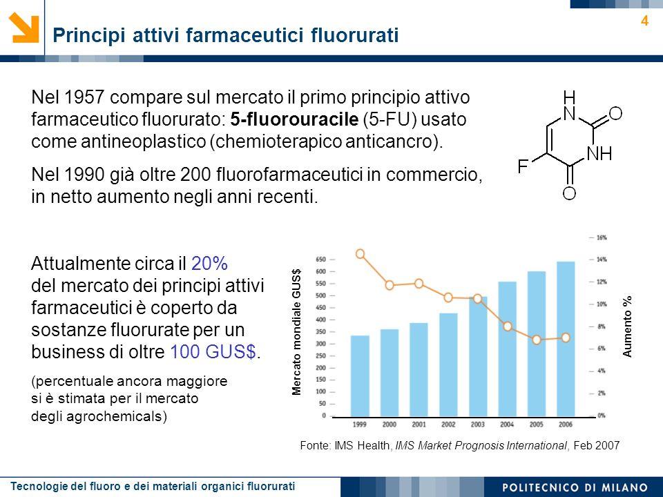 Tecnologie del fluoro e dei materiali organici fluorurati 4 Principi attivi farmaceutici fluorurati Nel 1957 compare sul mercato il primo principio at