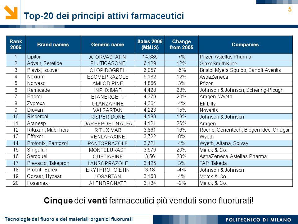 Tecnologie del fluoro e dei materiali organici fluorurati 5 Rank 2006 Brand namesGeneric name Sales 2006 (M$US) Change from 2005 Companies 1 LipitorAT