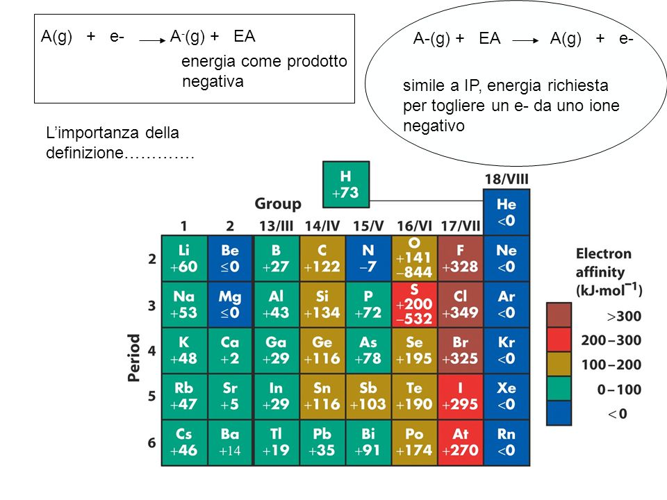 A(g) + e- A - (g) + EA negativa energia come prodotto A-(g) + EA A(g) + e- simile a IP, energia richiesta per togliere un e- da uno ione negativo Limportanza della definizione………….