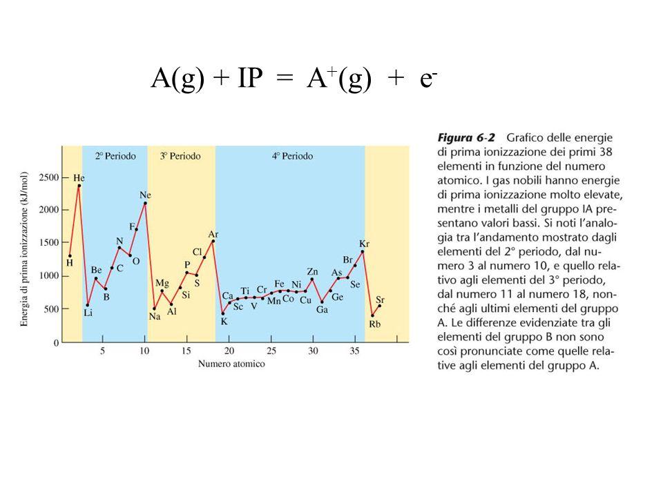 A(g) + IP = A + (g) + e -