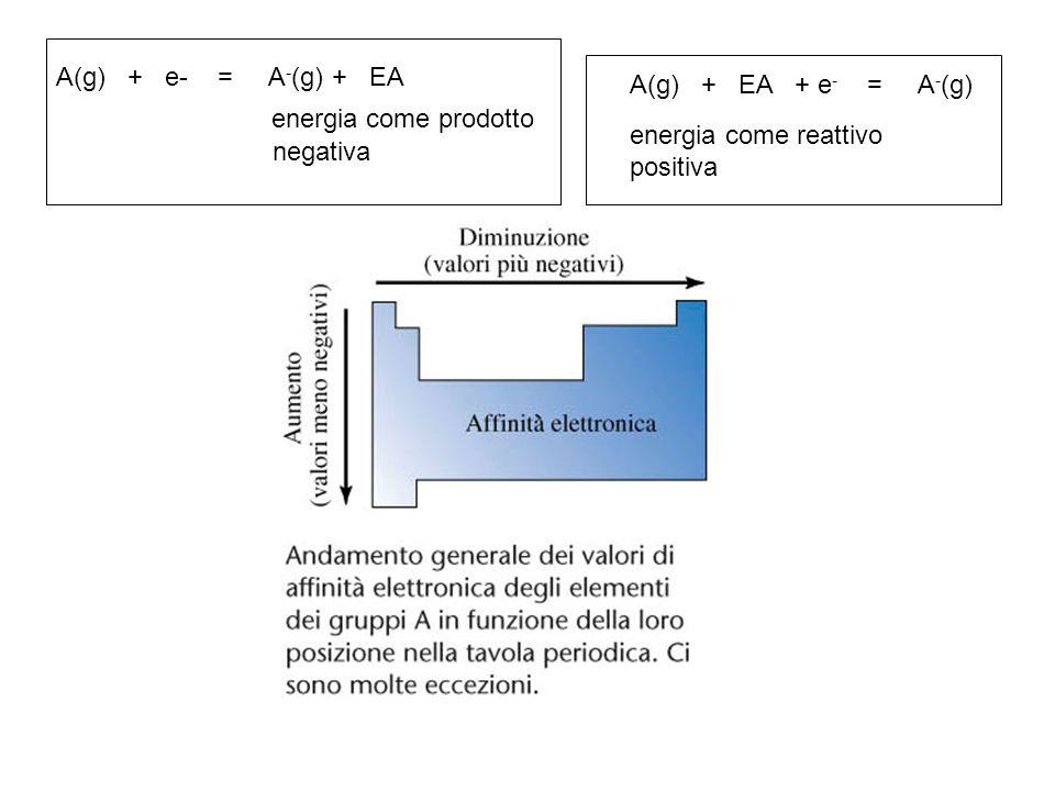 A(g) + EA + e - = A - (g) positiva energia come reattivo A(g) + e- = A - (g) + EA negativa energia come prodotto