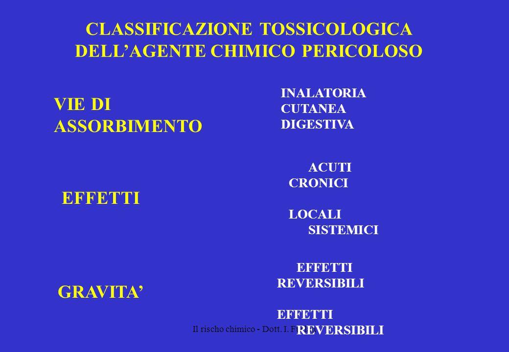Il rischo chimico - Dott. I. Furlan CLASSIFICAZIONE TOSSICOLOGICA DELLAGENTE CHIMICO PERICOLOSO VIE DI ASSORBIMENTO INALATORIA CUTANEA DIGESTIVA EFFET
