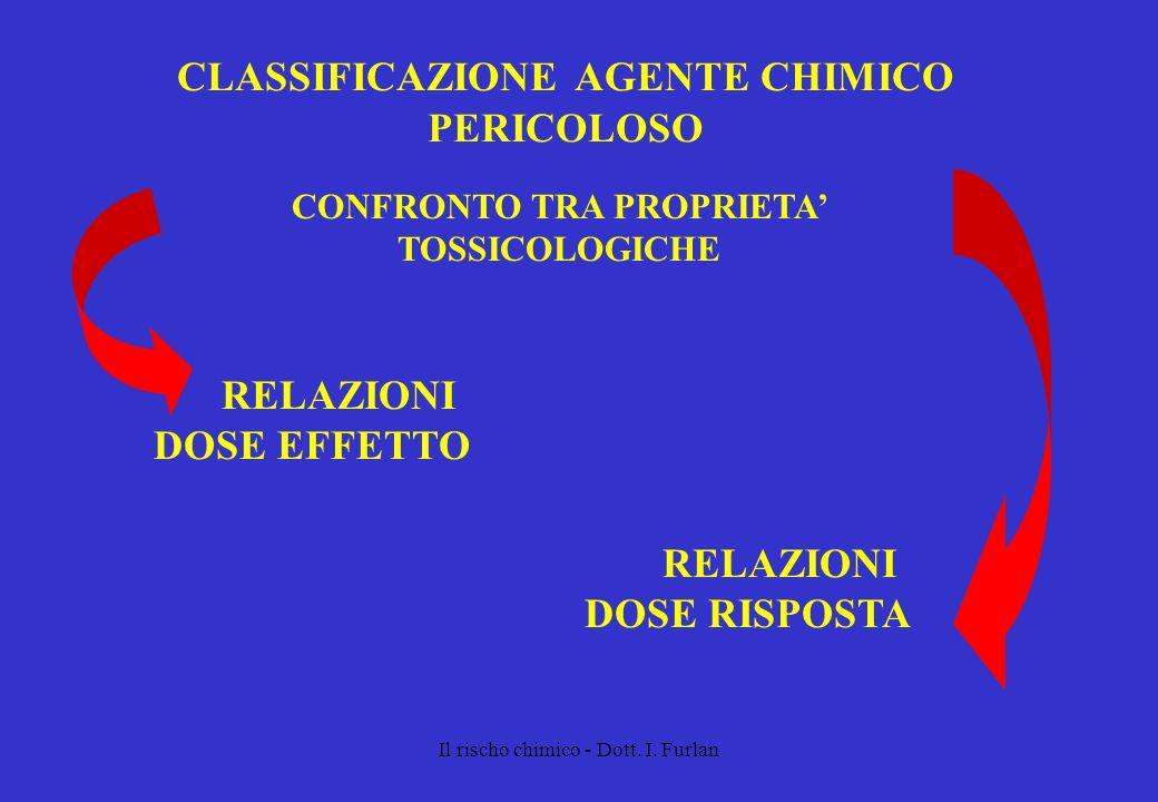 Il rischo chimico - Dott. I. Furlan CLASSIFICAZIONE AGENTE CHIMICO PERICOLOSO CONFRONTO TRA PROPRIETA TOSSICOLOGICHE RELAZIONI DOSE EFFETTO RELAZIONI