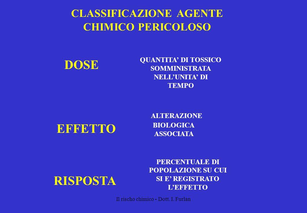 Il rischo chimico - Dott. I. Furlan CLASSIFICAZIONE AGENTE CHIMICO PERICOLOSO DOSE EFFETTO RISPOSTA ALTERAZIONE BIOLOGICA ASSOCIATA PERCENTUALE DI POP