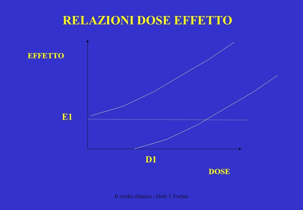 Il rischo chimico - Dott. I. Furlan RELAZIONI DOSE EFFETTO DOSE EFFETTO E1 D1